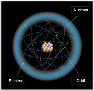 Image of a nucleus with blue and orange spheres surrounded by circular lines, each featuring a small yellow dot, and orbits delineated by a blue circle against a black background