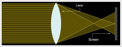 Diagram of a spherical aberration showing horizontal yellow light beams passing though an oval white lens and converging towards two different points on a screen.