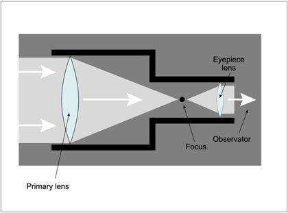 Diagram of a telescope showing light passing through a primary lens that focuses the light in a focus to be projected in an ocular lens.