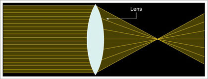 Diagram of horizontal yellow lines passing through a white oval lens, converging towards a central point and separating once again, representing chromatic aberration.