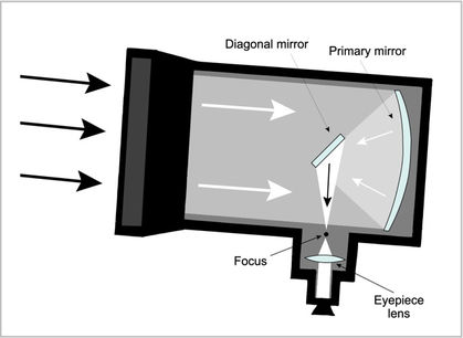 Cut-away view of a telescope in which light enters to be reflected by two mirrors towards a lens.