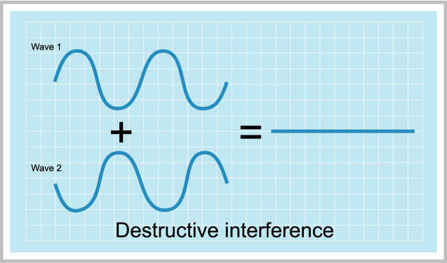 Graph with a checkered blue background showing the addition of two undulating lines equaling a straight line representing destructive interference